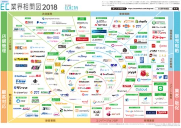 ec 通販 ネットショップ業界がひと目で分かるec業界相関図 ecのミカタ