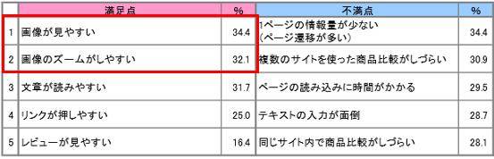 ▼スマートフォンで見るECサイトの満足点・不満点のそれぞれ上位5位(複数回答)