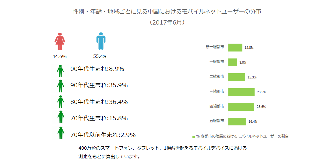 性別・年齢・地域ごとに見る中国におけるモバイルネットユーザーの分布