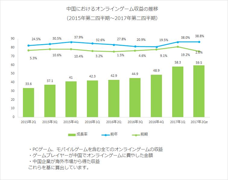 中国におけるオンラインゲーム収益の推移(2015年第二四半期〜2017年第二四半期)
