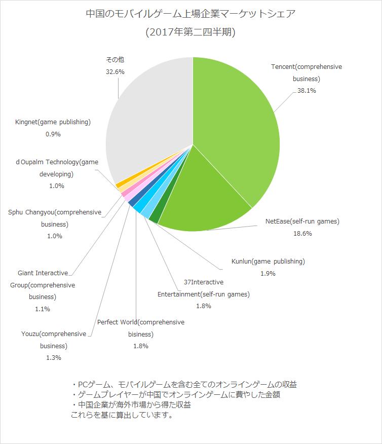 中国のモバイルゲーム上場企業マーケットシェア(2017年第二四半期)