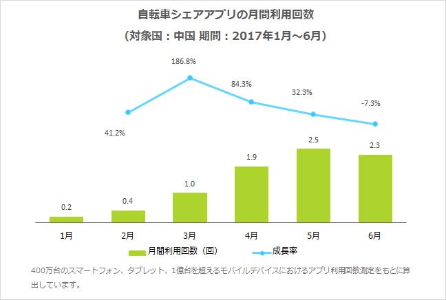 自転車シェアアプリの月間利用回数(対象国:中国 期間:2017年1月〜6月)
