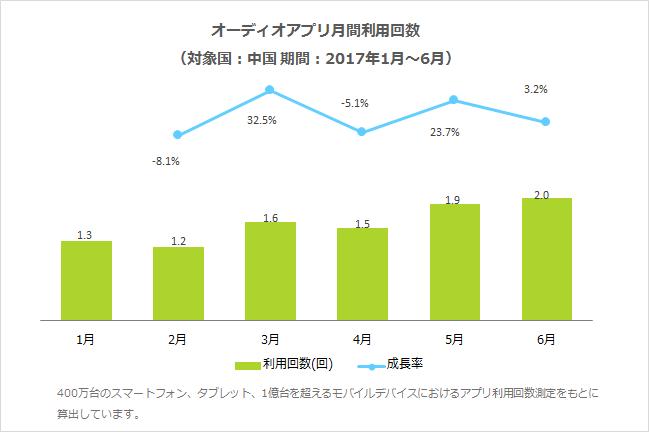 オーディオアプリ月間利用回数(対象国:中国 期間:2017年1月〜6月)