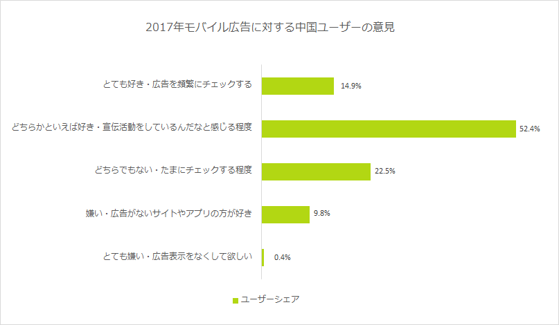 2017年モバイル広告に対する中国ユーザーの意見