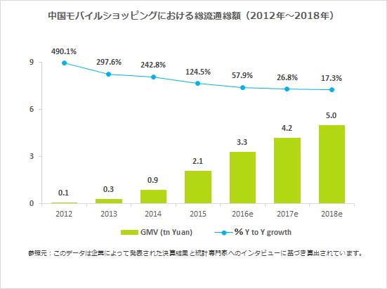 中国モバイルショッピングにおける総流通総額(2012年~2018年)