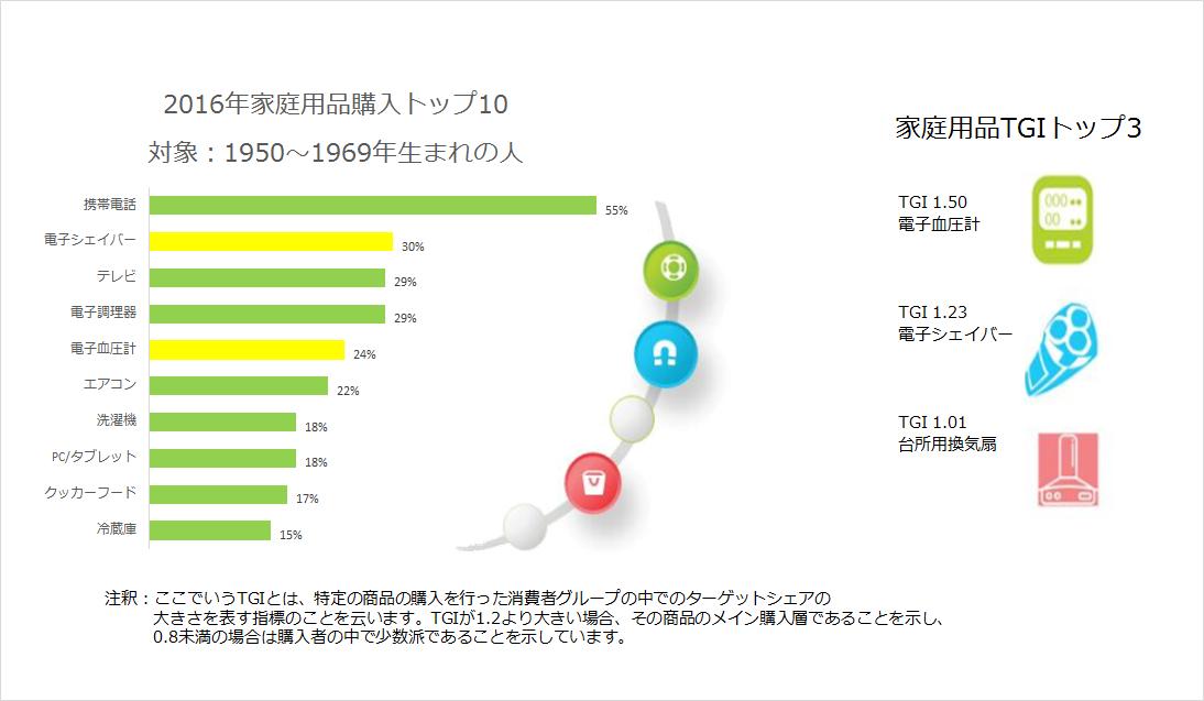 2016年家庭用品購入トップ10 対象:1950~1969年生まれの人