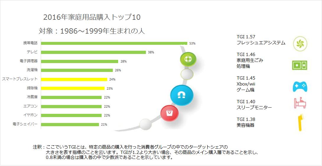 2016年家庭用品購入トップ10 対象:1986~1999年生まれの人