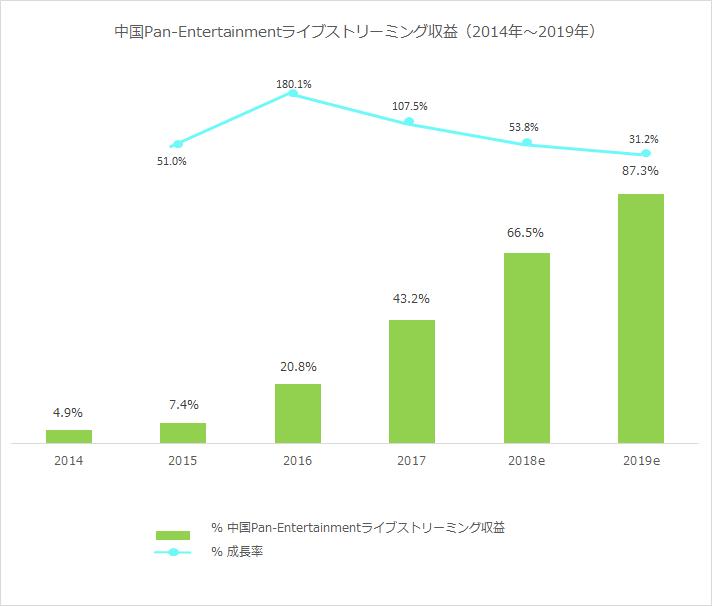 中国Pan-Entertainmentライブストリーミング収益(2014年〜2019年)