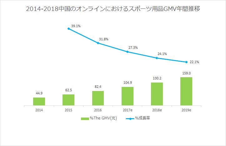 2014-2018中国のオンラインにおけるスポーツ用品GMV年間推移