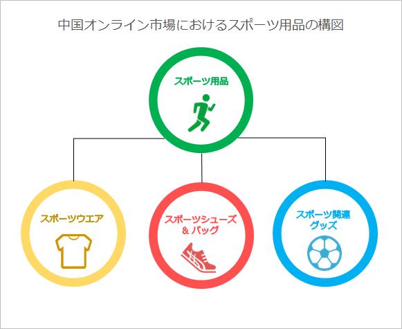 中国オンライン市場におけるスポーツ用品の構図