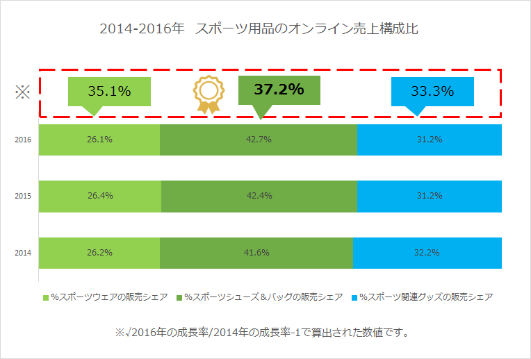 2014-2016年 スポーツ用品のオンライン売上構成比