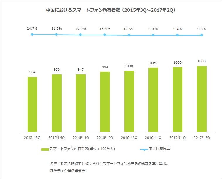 中国におけるスマートフォン所有者数(2015年3Q〜2017年2Q)