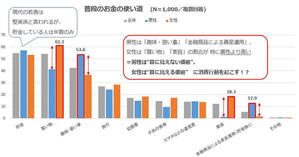 堅実な若者の消費行動、重視することは「価格」【静岡県調べ】