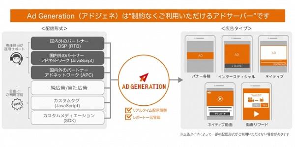 アドジェネSDK1つでアプリ向けネイティブ動画広告配信が可能に!