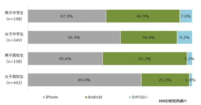 中高生の所有しているデバイス、女子高生の69.0%が「iPhone」男子高生の51.3%が「Android」