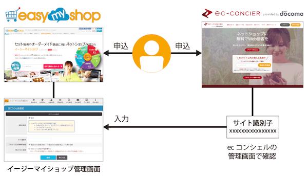 人気サービス同士が連携。イージーマイショップでも「ecコンシェル」のWeb接客が可能に