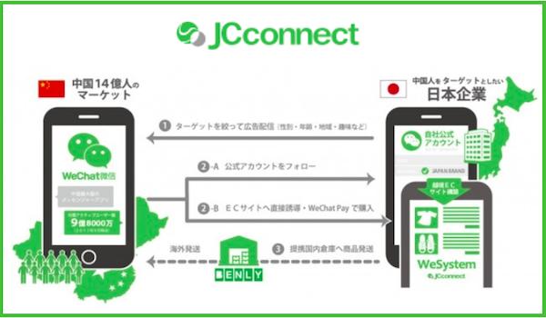 中国越境EC構築システム「ShopCN」リニューアル。ワンストップで商品を中国ユーザーへ