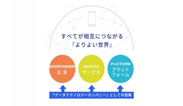 アプリ広告主向けアドプラットフォーム『AppAmore』の提供開始