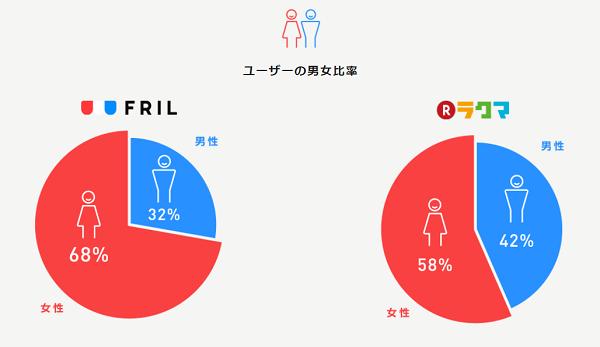 FRILとラクマの人気カテゴリの割合