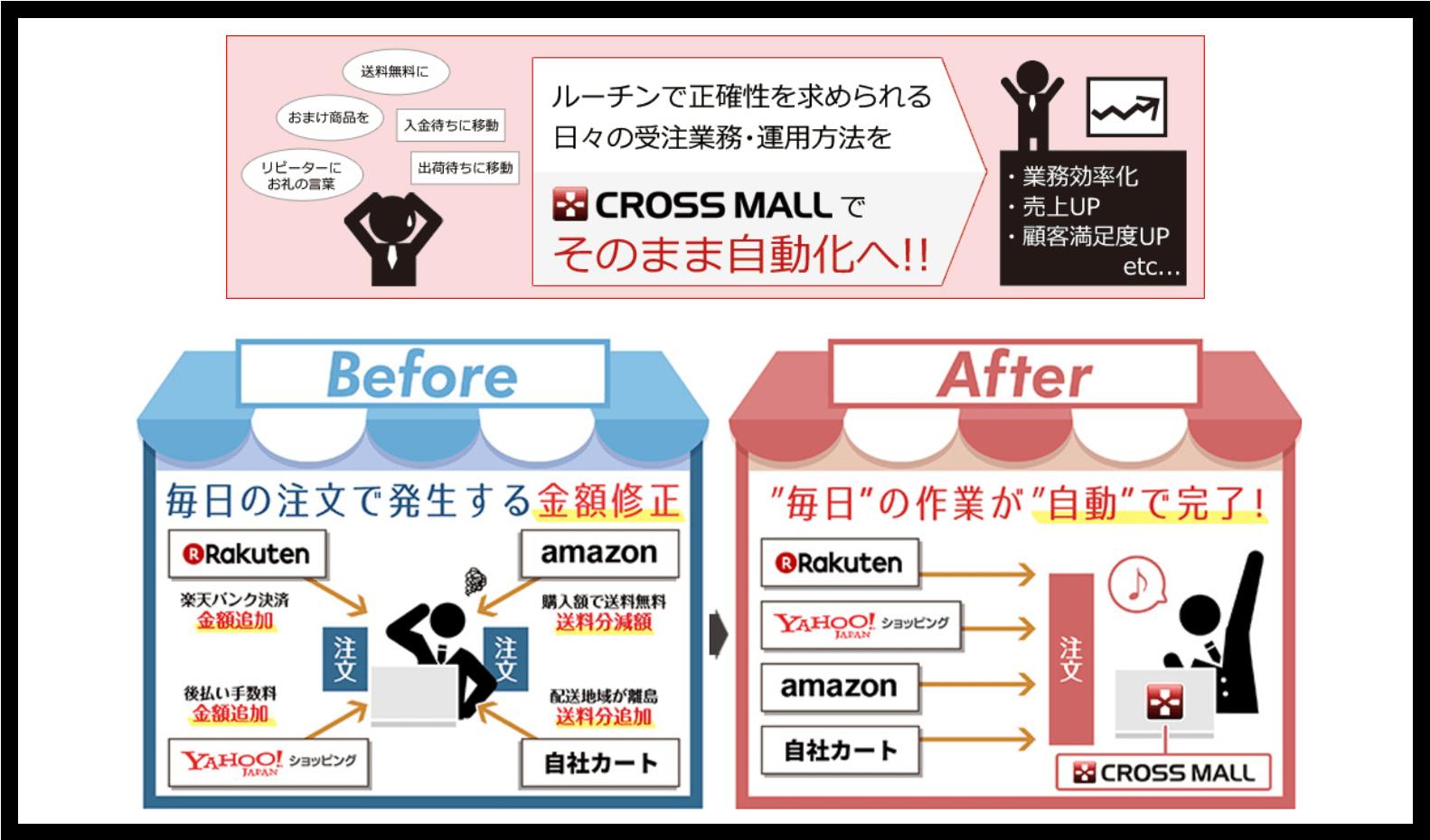 複数サイト一元管理の「CROSS MALL」がファッション系ECモールの在庫連携を加速