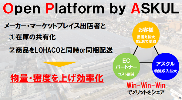 Open Platform by ASKUL概要