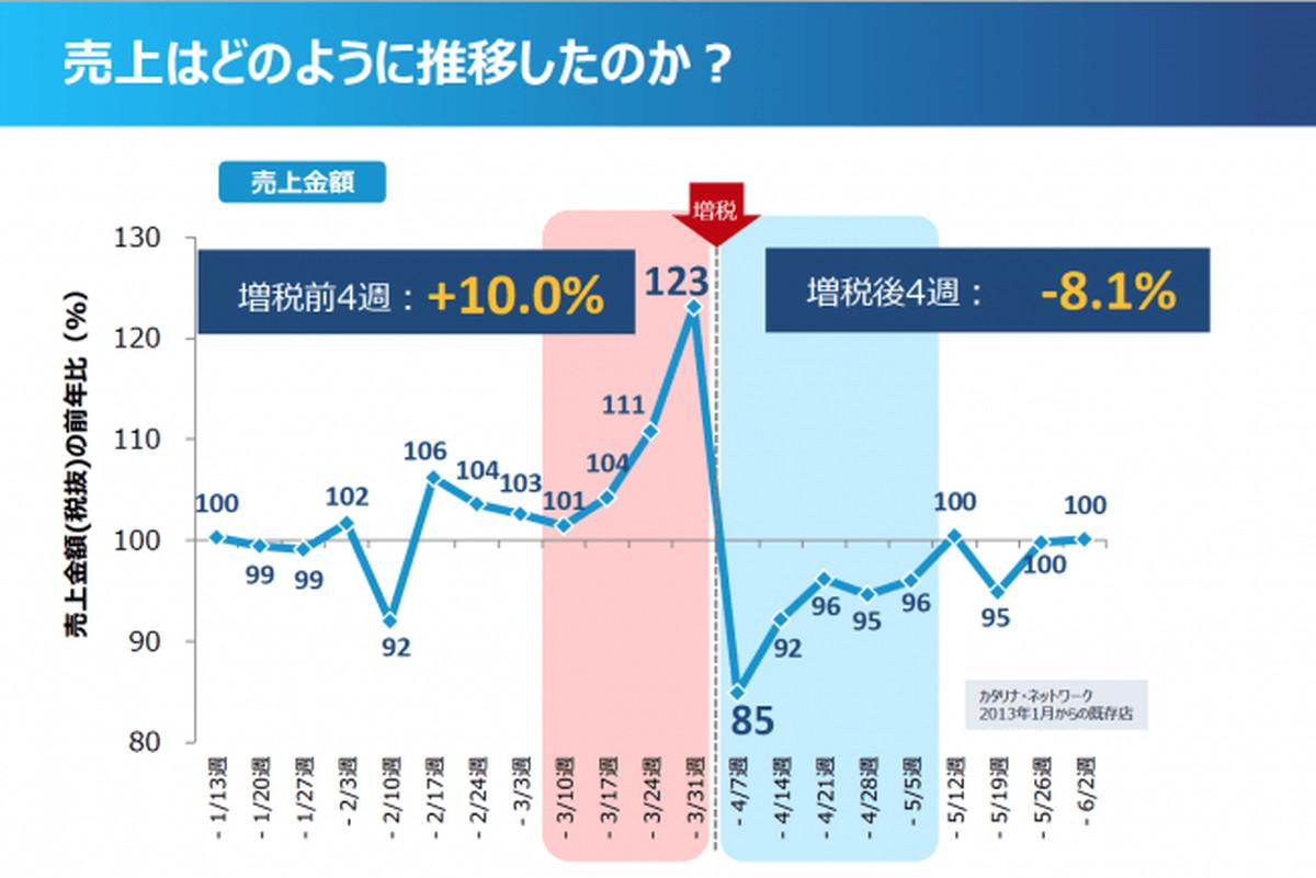 2014年の消費増税のデータから2019年増税前後の動向を読み解く ...