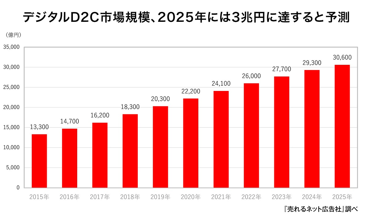 デジタルD2C市場は2025年に3兆円規模へ|ECのミカタ