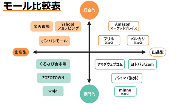 画像 : ショッピング3大モール(Amazon/楽天/Yahoo!)比較してみた ...