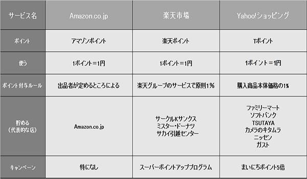 Amazon・楽天・Yahoo!等、各モールをポイントサービスで比較【ECの ...