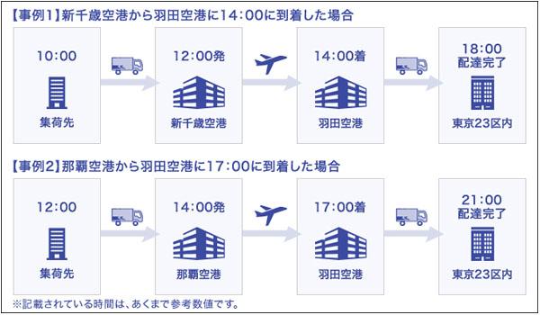 そこで、今回は佐川急便が、飛脚航空便を利用して遠隔地から東京23区に依頼される配達について、当日中に配達ができるサービスを打ち出した。