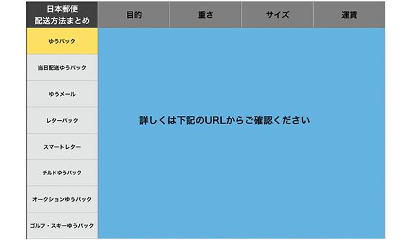 日本郵便目的別配送比較表