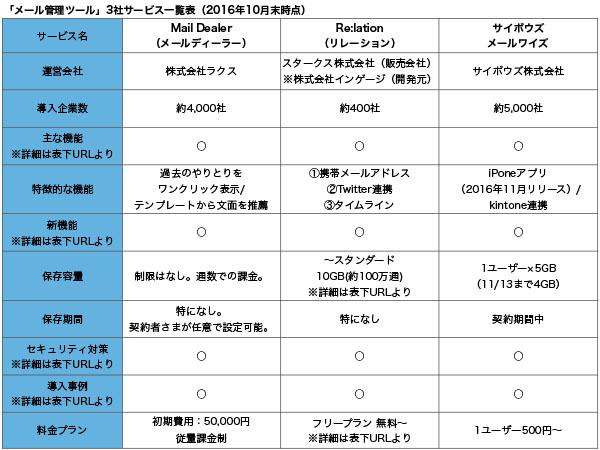 メール管理ツール3選 サービス一覧表