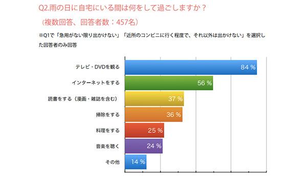 雨の日の消費者の購買行動調査