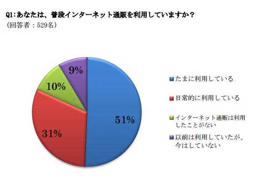 インターネット通販に関する消費者動向調査