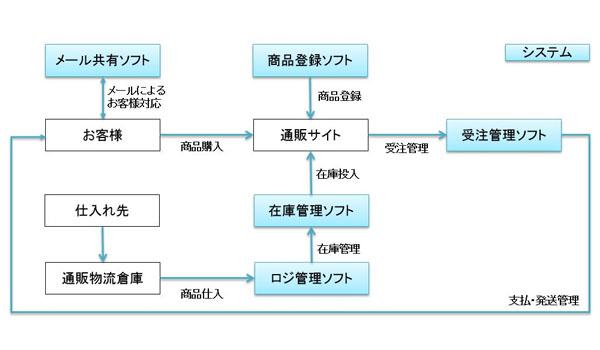 日常業務効率化のための「通販システム」の例