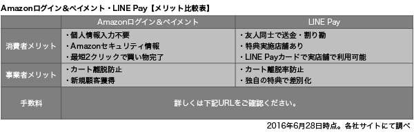 Amazonログイン&ペイメント/LINE Pay【メリット比較表】