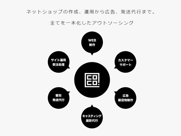 ココドットが提供するサービス領域