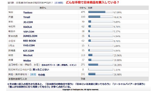 Findjapanメディアユーザーを対象に実施した「どんな手段で日本商品を購入しているか」というアンケートの結果
