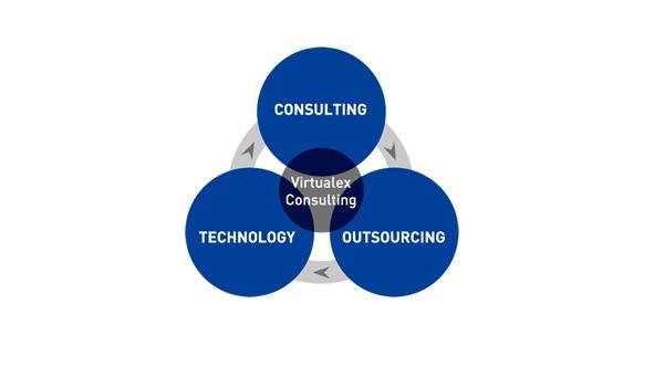コンサルティング・システム構築・アウトソーシングの3本柱