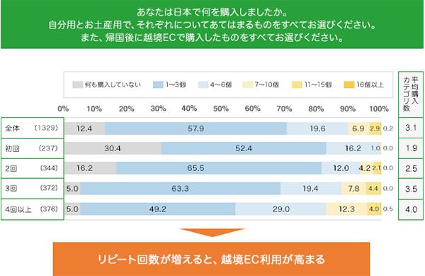 訪日回数と越境EC利用率との関係性