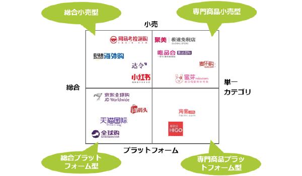 自社の戦略によって使い分ける中国における販路媒体
