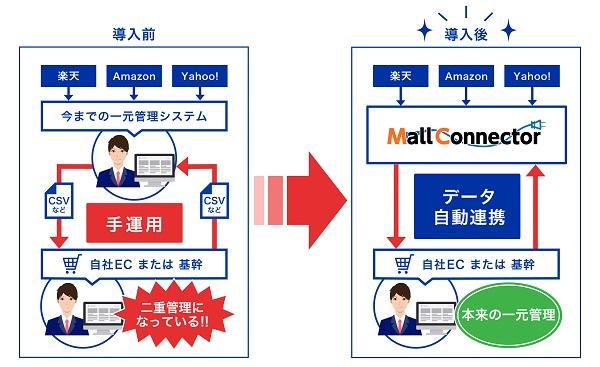モールコネクターにおける「本店ECまたは、基幹システムとの連携」のメリットを示す図