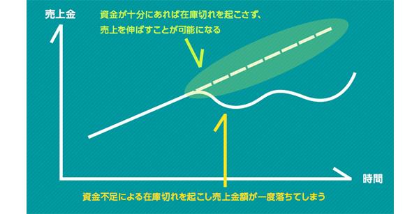 「LENDY」によって実現する成長曲線のグラフ