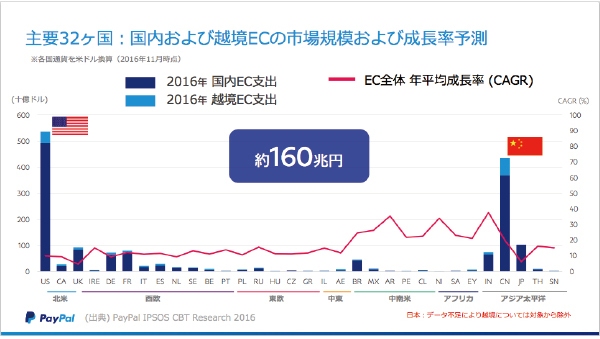 棒グラフは規模、折れ線グラフは成長率。米国と中国の市場規模は圧倒的に大きい。