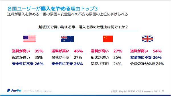 海外ユーザーは送料やサイトの安全性を重視する傾向にある