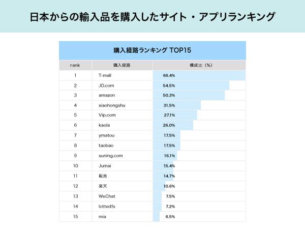 日本からの輸入品を購入したサイト・アプリランキング